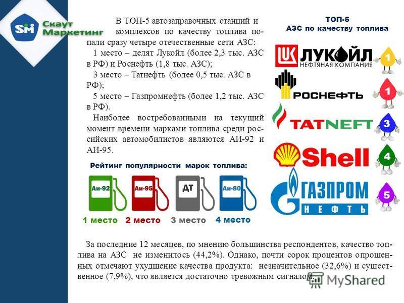 ТОП-5 АЗС по качеству топлива 2 1 3 4 5 1 4 3 1 5 В ТОП-5 автозаправочных станций и комплексов по качеству топлива по- пали сразу четыре отечественные сети АЗС: 1 место – делят Лукойл (более 2,3 тыс. АЗС в РФ) и Роснефть (1,8 тыс. АЗС); 3 место – Тат