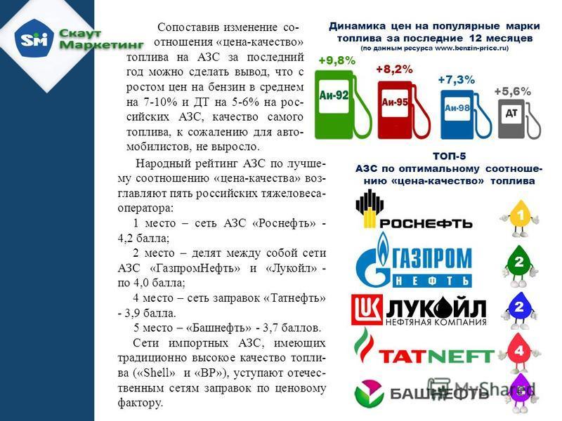 +9,8% +8,2% +5,6% +7,3% Динамика цен на популярные марки топлива за последние 12 месяцев (по данным ресурса www.benzin-price.ru) 98 Сопоставив изменение со- отношения «цена-качество» топлива на АЗС за последний год можно сделать вывод, что с ростом ц