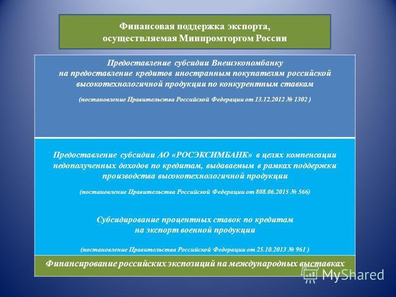 Финансовая поддержка экспорта, осуществляемая Минпромторгом России Предоставление субсидии Внешэкономбанку на предоставление кредитов иностранным покупателям российской высокотехнологичной продукции по конкурентным ставкам (постановление Правительств