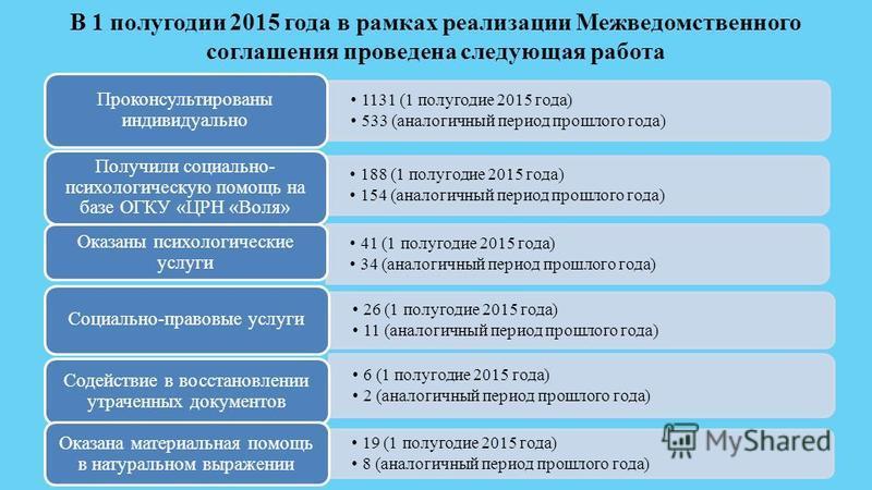В 1 полугодии 2015 года в рамках реализации Межведомственного соглашения проведена следующая работа 1131 (1 полугодие 2015 года) 533 (аналогичный период прошлого года) Проконсультированы индивидуально 188 (1 полугодие 2015 года) 154 (аналогичный пери