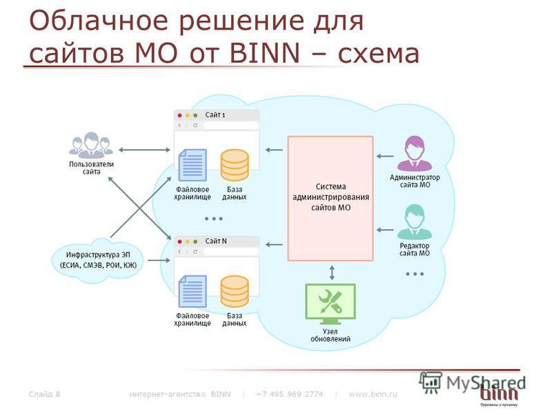 Облачное решение для сайтов МО от BINN – схема интернет-агентство BINN | +7 495 969 2774 | www.binn.ru Слайд 8