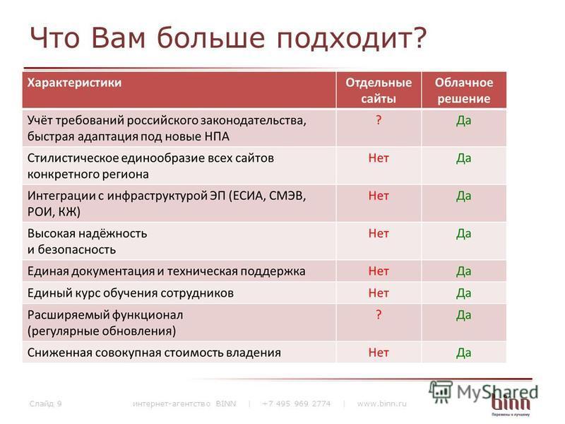 Что Вам больше подходит? интернет-агентство BINN | +7 495 969 2774 | www.binn.ru Слайд 9