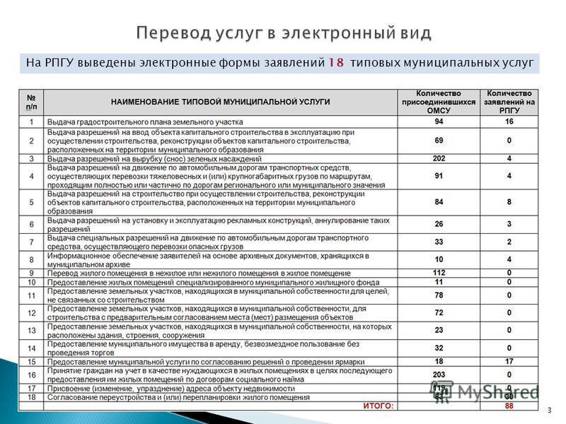 На РПГУ выведены электронные формы заявлений 18 типовых муниципальных услуг 3