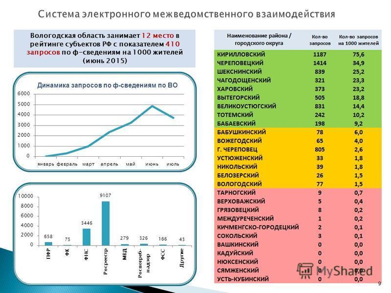 Динамика запросов по ф-сведениям по ВО Вологодская область занимает 12 место в рейтинге субъектов РФ с показателем 410 запросов по ф-сведениям на 1000 жителей (июнь 2015) 9