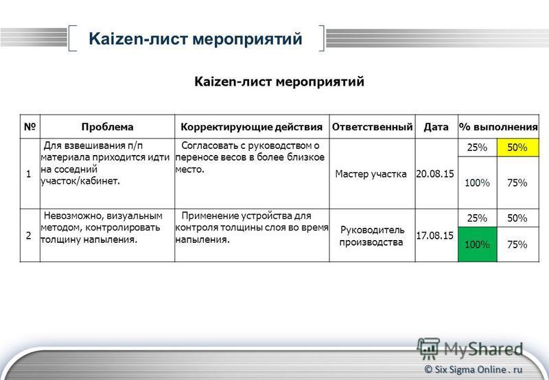 © Six Sigma Online. ru Kaizen-лист мероприятий Проблема Корректирующие действия ОтветственныйДата% выполнения 1 Для взвешивания п/п материала приходится идти на соседний участок/кабинет. Согласовать с руководством о переносе весов в более близкое мес