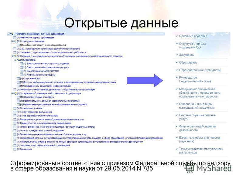 Открытые данные Сформированы в соответствии с приказом Федеральной службы по надзору в сфере образования и науки от 29.05.2014 N 785