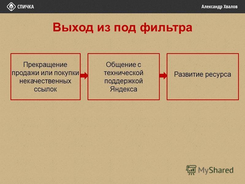 Прекращение продажи или покупки некачественных ссылок Общение с технической поддержкой Яндекса Развитие ресурса Выход из под фильтра