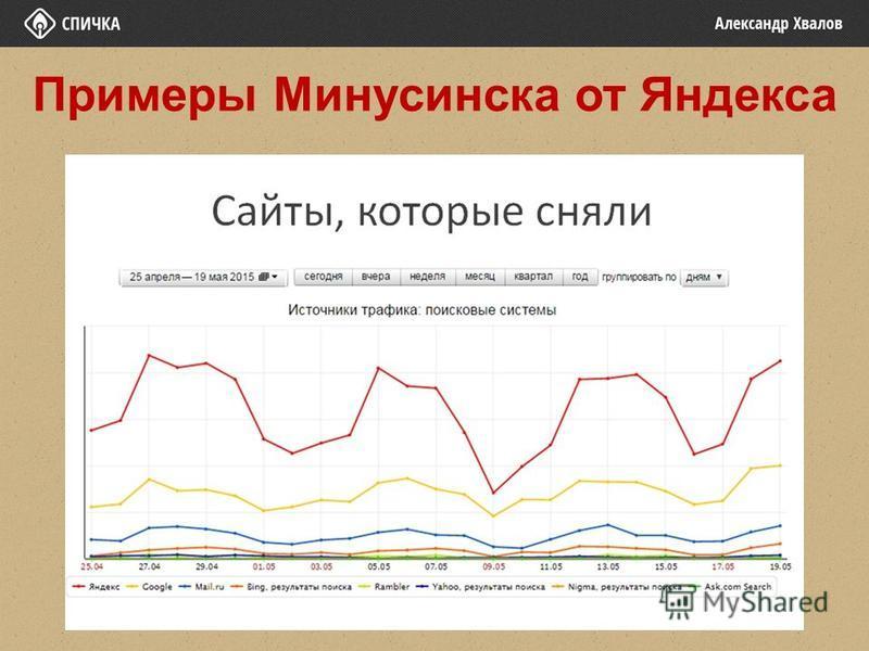 Примеры Минусинска от Яндекса