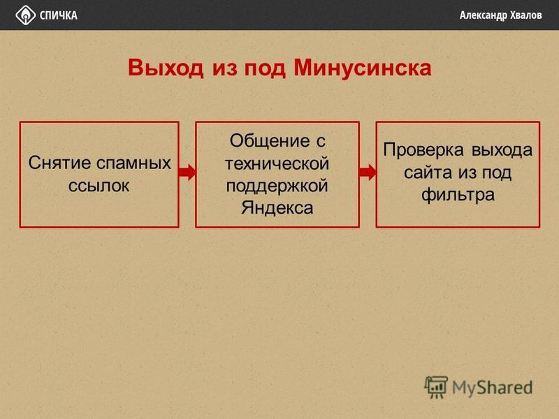 Снятие срамных ссылок Общение с технической поддержкой Яндекса Проверка выхода сайта из под фильтра Выход из под Минусинска