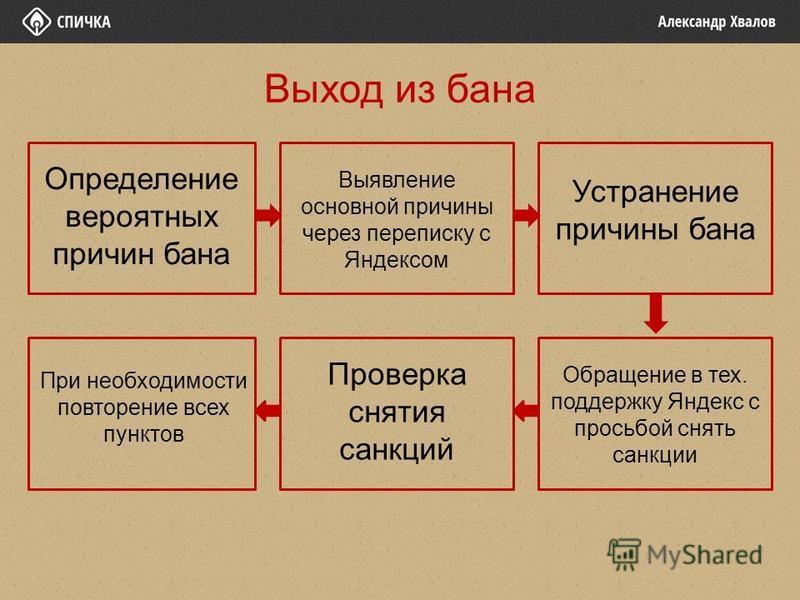 Определение вероятных причин бана Выявление основной причины через переписку с Яндексом Устранение причины бана Выход из бана Обращение в тех. поддержку Яндекс с просьбой снять санкции Проверка снятия санкций При необходимости повторение всех пунктов