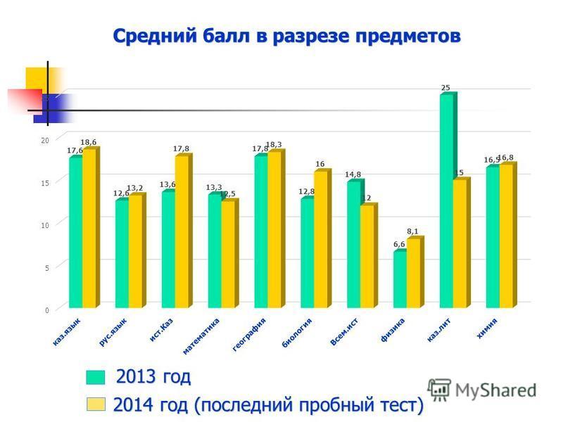 2013 год 2014 год (последний пробный тест) Средний балл в разрезе предметов