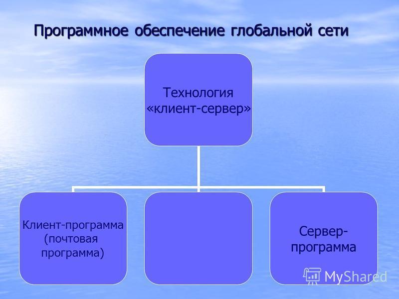 Программное обеспечение глобальной сети Программное обеспечение глобальной сети Технология «клиент-сервер» Клиент-программа (почтовая программа) Сервер- программа