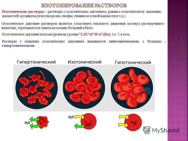 Изотонические растворы – растворы с осмотическим давлением, равным осмотическому давлению жидкостей организма (плазмы крови, лимфы, спинномозговой жидкости и т.д.) Осмотическое давление растворов является следствием теплового движения молекул раствор
