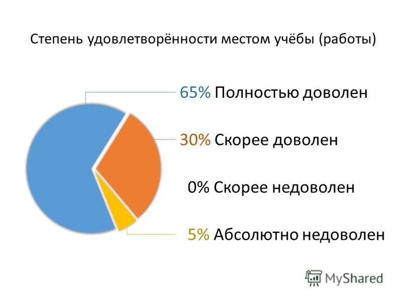 65% Полностью доволен 30% Скорее доволен 0% Скорее недоволен 5% Абсолютно недоволен Степень удовлетворённости местом учёбы (работы)