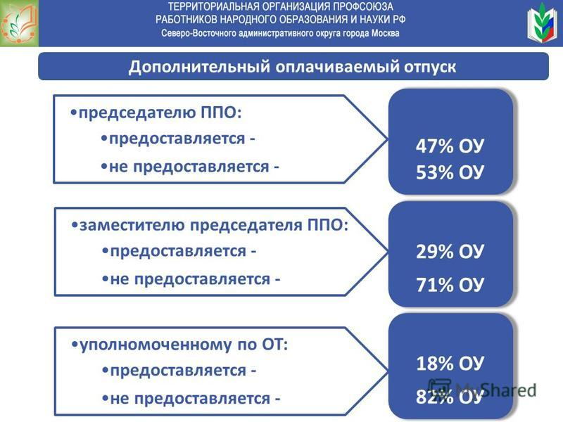 председателю ППО: предоставляется - не предоставляется - 47% ОУ 53% ОУ заместителю председателя ППО: предоставляется - не предоставляется - 29% ОУ 71% ОУ уполномоченному по ОТ: предоставляется - не предоставляется - 18% ОУ 82% ОУ Дополнительный оплач