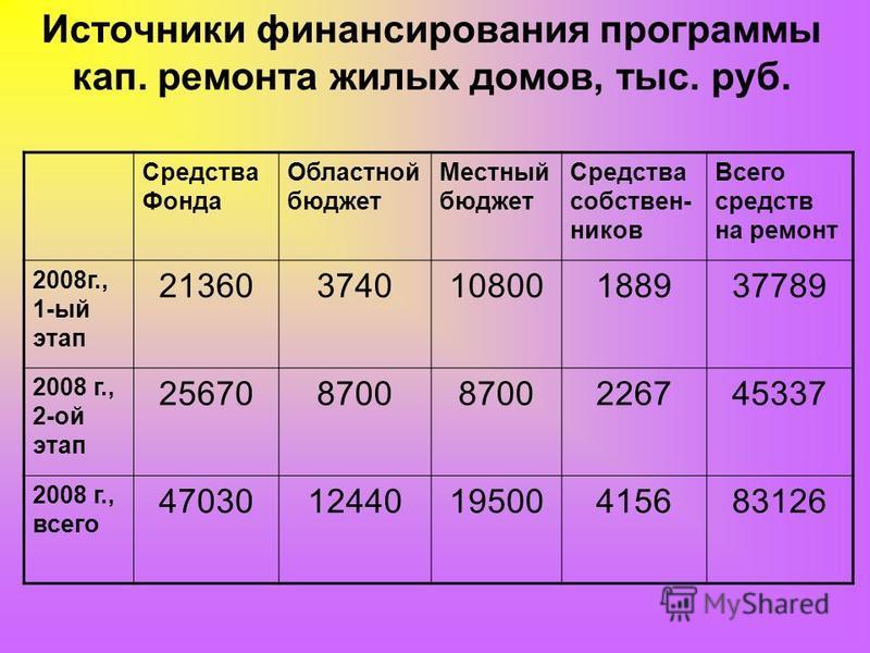 Источники финансирования программы кап. ремонта жилых домов, тыс. руб. Средства Фонда Областной бюджет Местный бюджет Средства собственников Всего средств на ремонт 2008 г., 1-ый этап 21360374010800188937789 2008 г., 2-ой этап 256708700 226745337 200