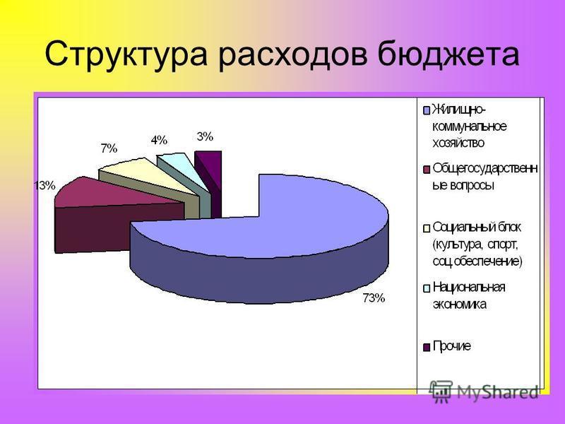 Структура расходов бюджета