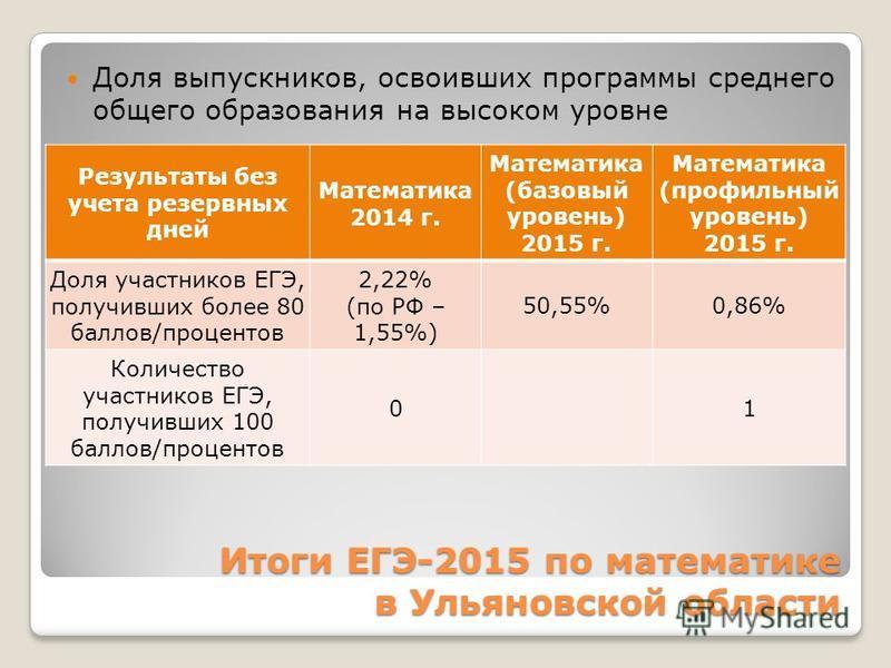 Итоги ЕГЭ-2015 по математике в Ульяновской области Доля выпускников, освоивших программы среднего общего образования на высоком уровне Результаты без учета резервных дней Математика 2014 г. Математика (базовый уровень) 2015 г. Математика (профильный