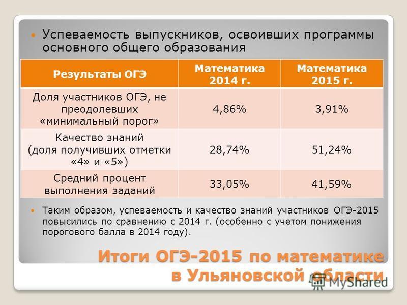 Итоги ОГЭ-2015 по математике в Ульяновской области Успеваемость выпускников, освоивших программы основного общего образования Таким образом, успеваемость и качество знаний участников ОГЭ-2015 повысились по сравнению с 2014 г. (особенно с учетом пониж