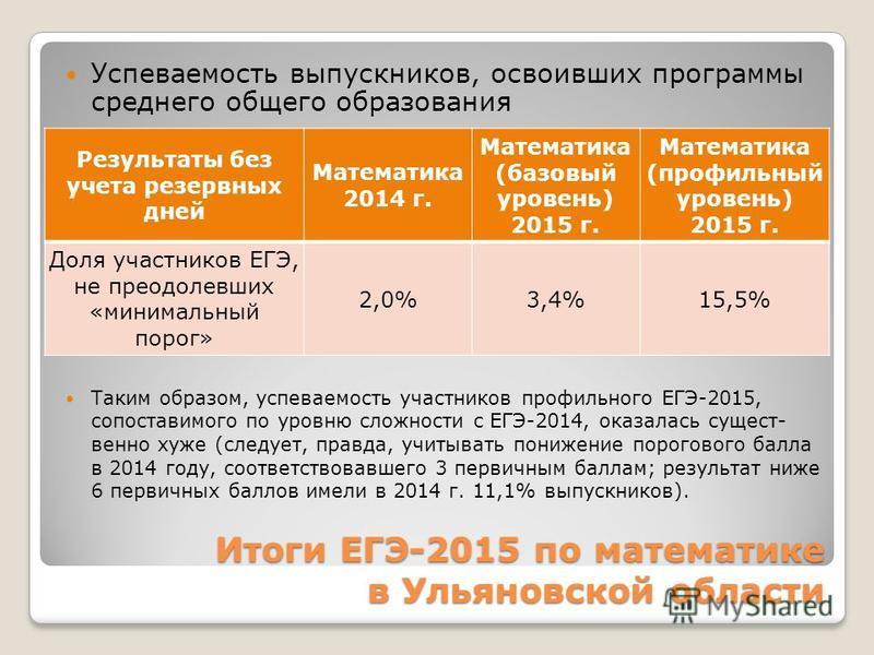 Итоги ЕГЭ-2015 по математике в Ульяновской области Успеваемость выпускников, освоивших программы среднего общего образования Таким образом, успеваемость участников профильного ЕГЭ-2015, сопоставимого по уровню сложности с ЕГЭ-2014, оказалась существе