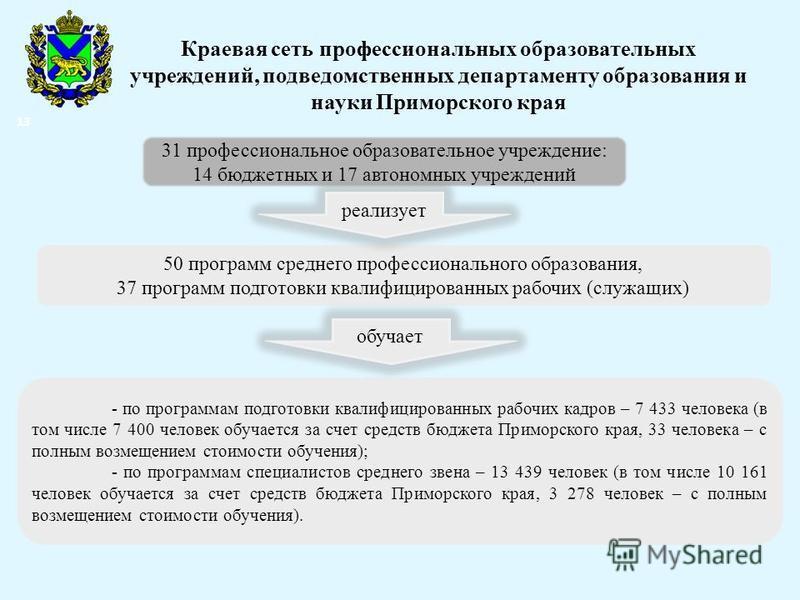 Краевая сеть профессиональных образовательных учреждений, подведомственных департаменту образования и науки Приморского края 50 программ среднего профессионального образования, 37 программ подготовки квалифицированных рабочих (служащих) - по программ