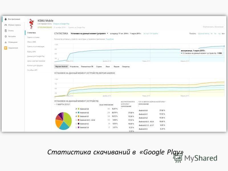 Статистика скачиваний в «Google Play»