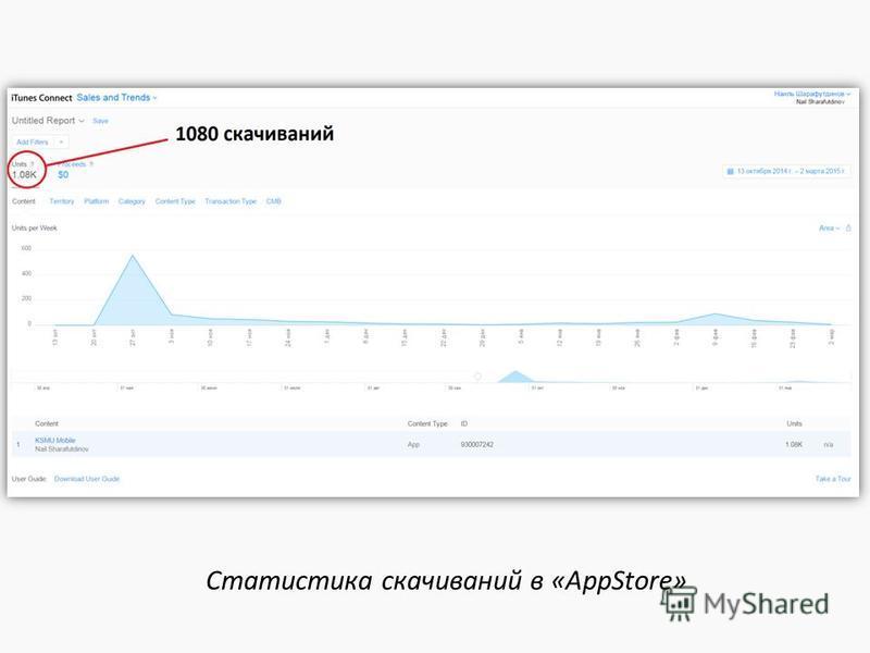 Статистика скачиваний в «AppStore»