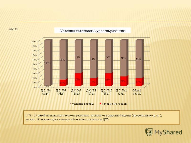 табл.13 17% - 25 детей по психологическому развитию отстают от возрастной нормы (уровень ниже ср.\н. ), из них 19 человек идут в школу и 6 человек остаются в ДОУ.