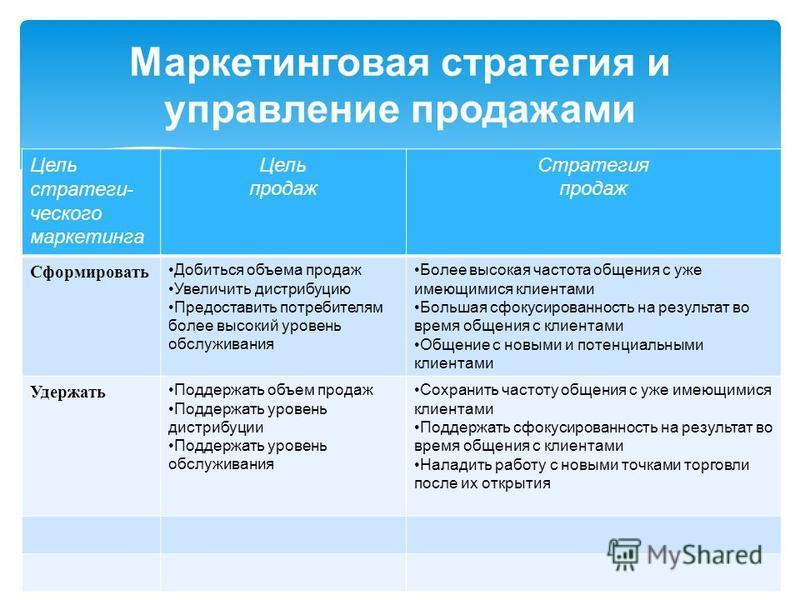 Цель стратеги- ческого маркетинга Цель продаж Стратегия продаж Сформировать Добиться объема продаж Увеличить дистрибуцию Предоставить потребителям более высокий уровень обслуживания Более высокая частота общения с уже имеющимися клиентами Большая сфо