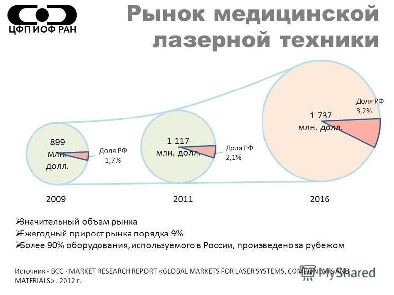 Рынок медицинской лазерной техники 899 млн. долл. 1 117 млн. долл. 1 737 млн. долл. Источник - BCC - MARKET RESEARCH REPORT «GLOBAL MARKETS FOR LASER SYSTEMS, COMPONENTS AND MATERIALS». 2012 г. 200920162011 Значительный объем рынка Ежегодный прирост
