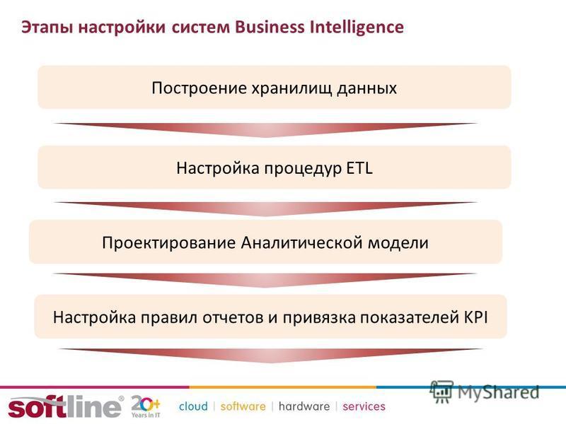 Этапы настройки систем Business Intelligence Построение хранилищ данных Настройка правил отчетов и привязка показателей KPI Настройка процедур ETL Проектирование Аналитической модели