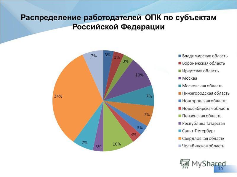 10 Распределение работодателей ОПК по субъектам Российской Федерации