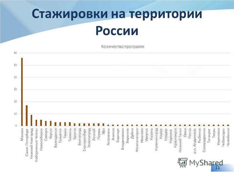 11 Стажировки на территории России