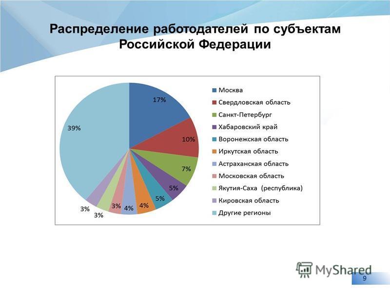 9 Распределение работодателей по субъектам Российской Федерации
