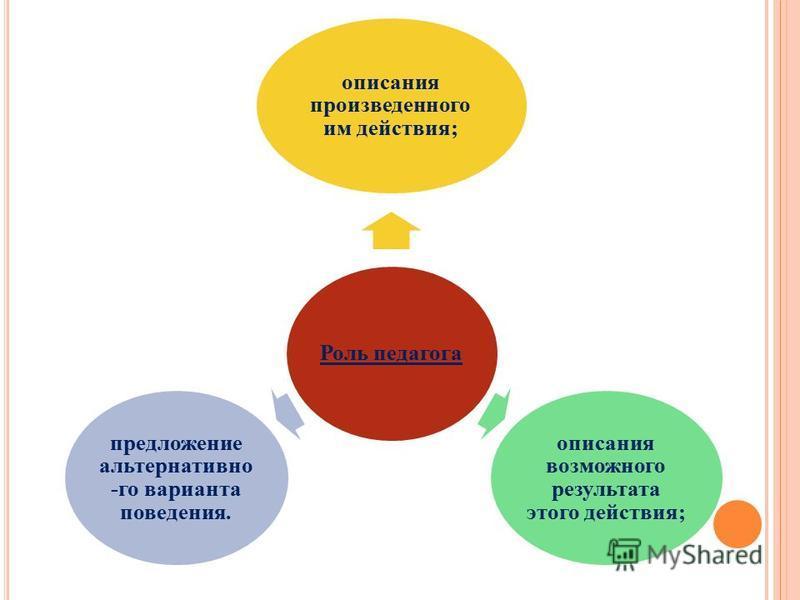 Роль педагога описания произведенного им действия; описания возможного результата этого действия; предложение альтернативно -го варианта поведения.