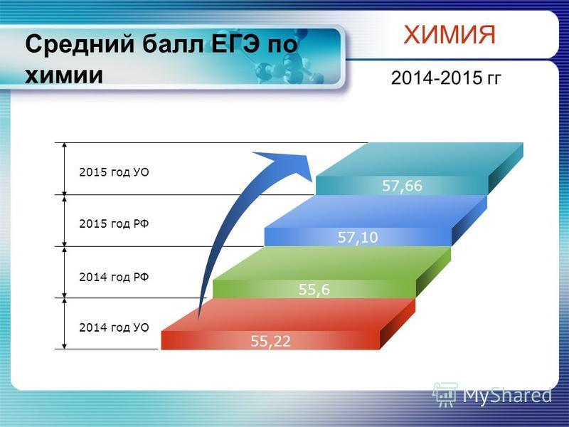 Средний балл ЕГЭ по химии ХИМИЯ 2014-2015 гг 2015 год УО 2015 год РФ 2014 год РФ 2014 год УО 57,66 57,10 55,6 55,22