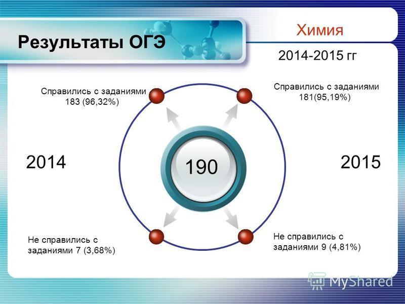 Результаты ОГЭ 190 Справились с заданиями 183 (96,32%) Химия 2014-2015 гг 20142015 Не справились с заданиями 7 (3,68%) Справились с заданиями 181(95,19%) Не справились с заданиями 9 (4,81%)