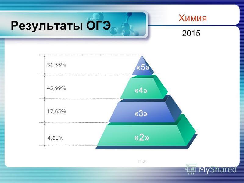 Результаты ОГЭ 31,55% 45,99% 17,65% «3» «2» Text «4» «5» 4,81% Химия 2015