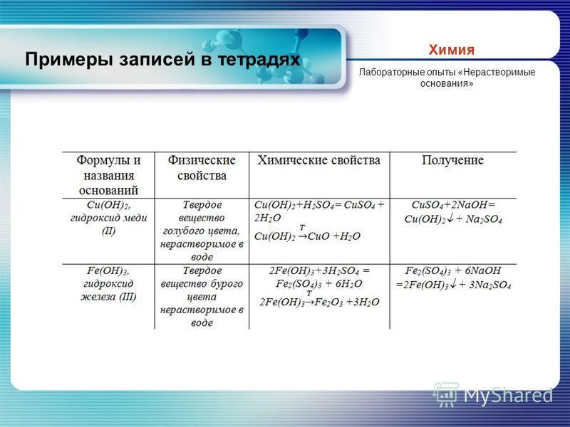 Примеры записей в тетрадях Химия Лабораторные опыты «Нерастворимые основания»