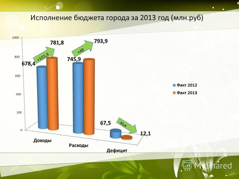 Исполнение бюджета города за 2013 год (млн.руб)