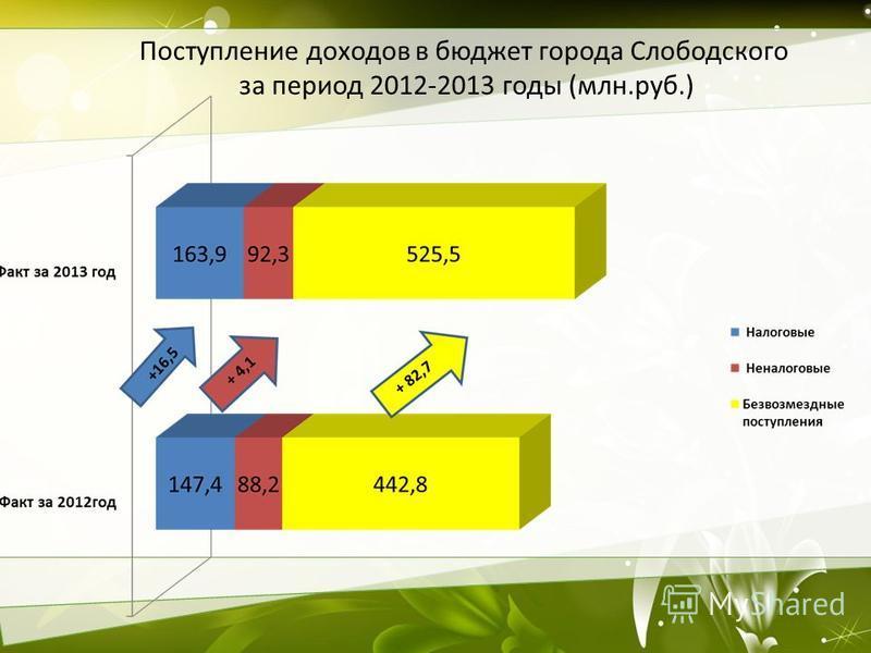 Поступление доходов в бюджет города Слободского за период 2012-2013 годы (млн.руб.)