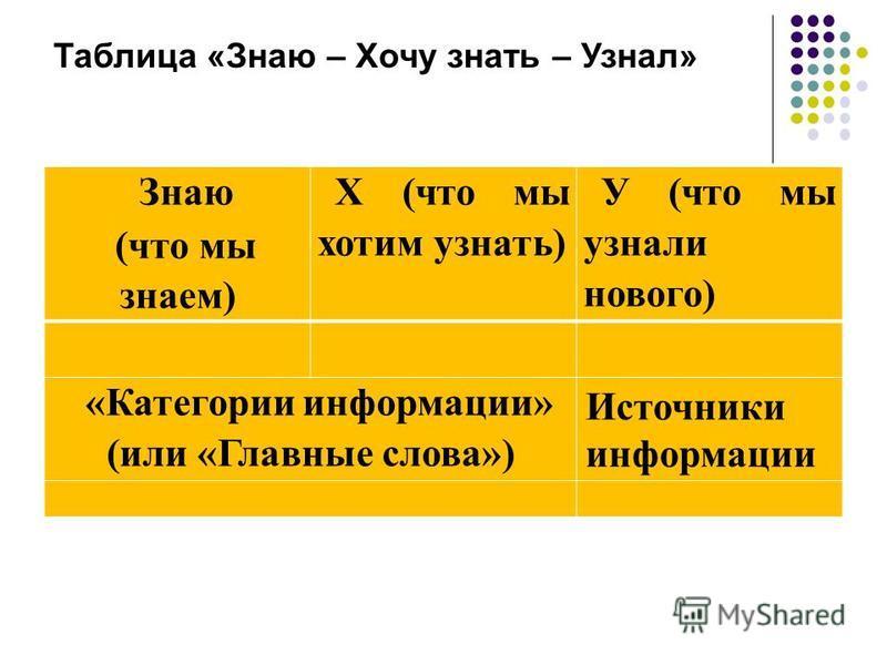 Таблица «Знаю – Хочу знать – Узнал» Знаю (что мы знаем) Х (что мы хотим узнать) У (что мы узнали нового) «Категории информации» (или «Главные слова») Источники информации