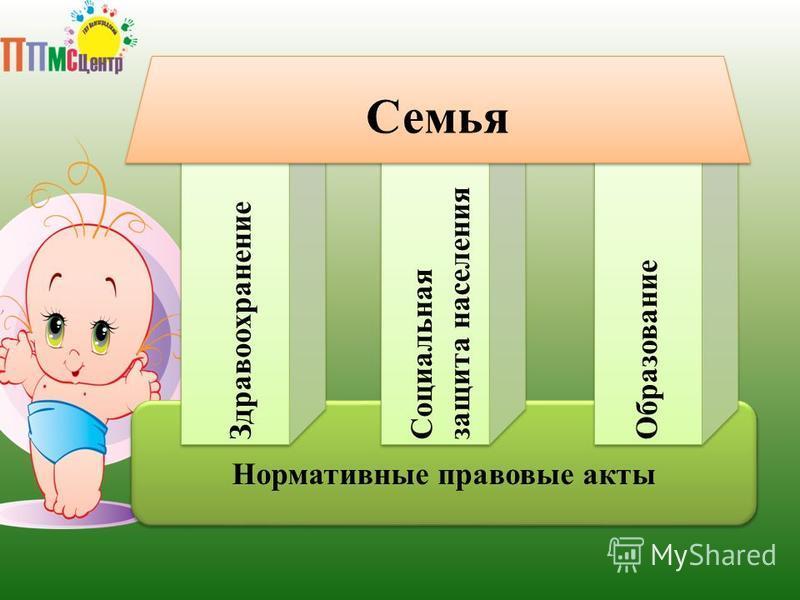 Семья Нормативные правовые акты Здравоохранение Социальная защита населения Образование