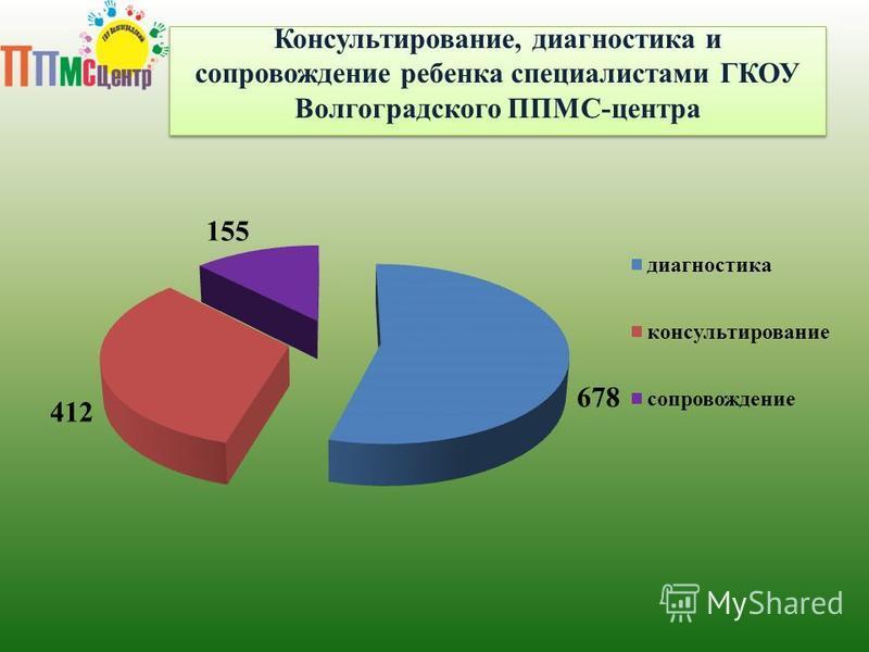 Консультирование, диагностика и сопровождение ребенка специалистами ГКОУ Волгоградского ППМС-центра