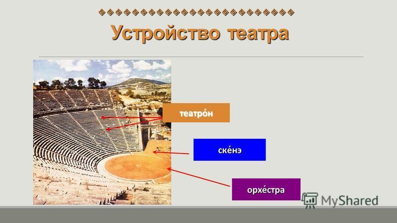 Устройство театра театра́норке́стран ска́на