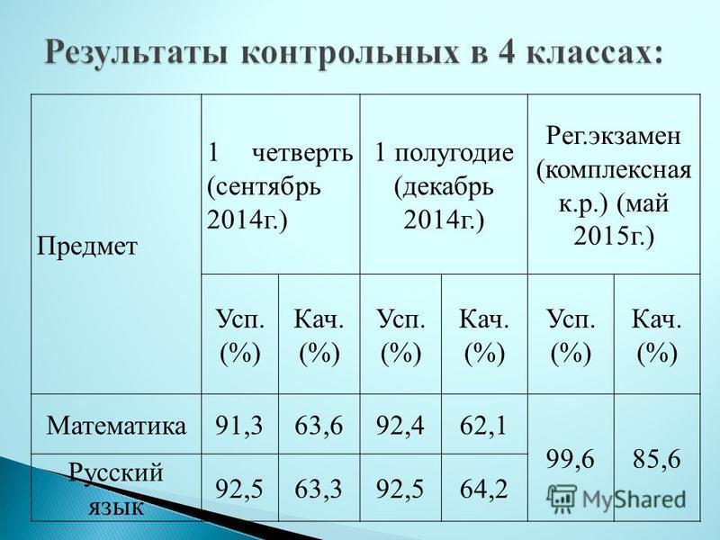 Предмет 1 четверть (сентябрь 2014 г.) 1 полугодие (декабрь 2014 г.) Рег.экзамен (комплексная к.р.) (май 2015 г.) Усп. (%) Кач. (%) Усп. (%) Кач. (%) Усп. (%) Кач. (%) Математика 91,363,692,462,1 99,685,6 Русский язык 92,563,392,564,2