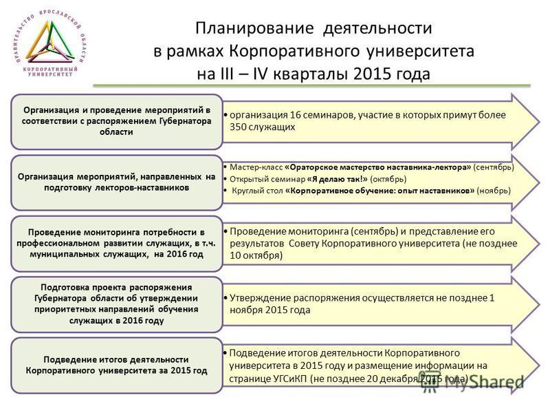 Планирование деятельности в рамках Корпоративного университета на III – IV кварталы 2015 года организация 16 семинаров, участие в которых примут более 350 служащих Организация и проведение мероприятий в соответствии с распоряжением Губернатора област