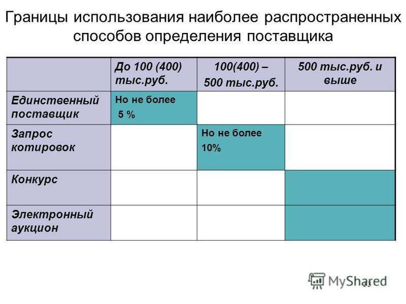 33 Границы использования наиболее распространенных способов определения поставщика До 100 (400) тыс.руб. 100(400) – 500 тыс.руб. 500 тыс.руб. и выше Единственный поставщик Но не более 5 % Запрос котировок Но не более 10% Конкурс Электронный аукцион