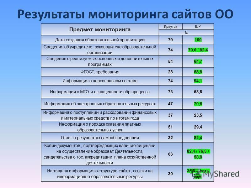Результаты мониторинга сайтов ОО Предмет мониторинга ИркутскШР % Дата создания образоватьельной организации 79100 Сведения об учредителе, руководителе образоватьельной организации 7470,6 / 82,4 Сведения о реализуемых основных и дополнительных програм