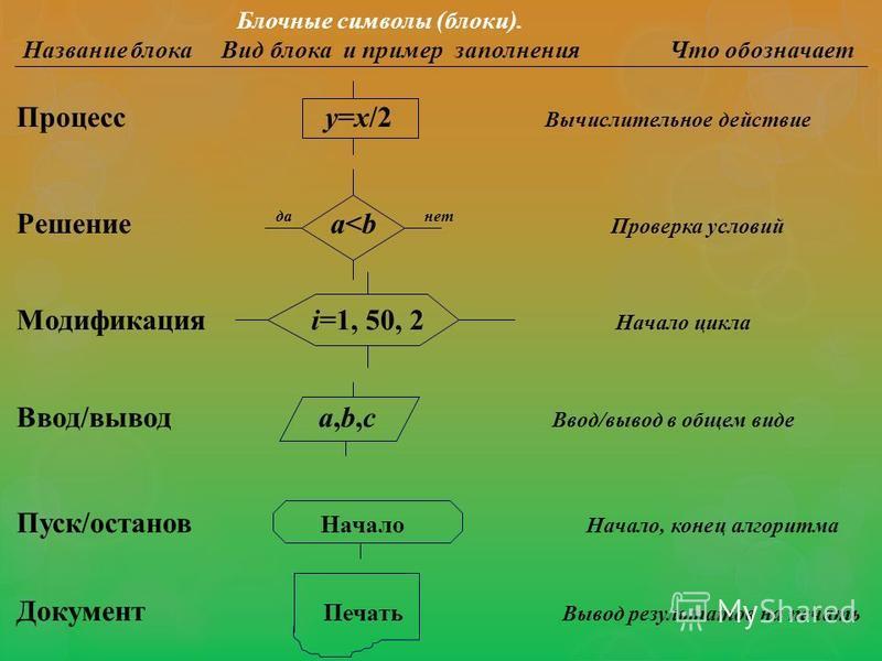 Блочные символы (блоки). Название блока Вид блока и пример заполнения Что обозначает Процесс у=х/2 Вычислительное действие Решение да a<b нет Проверка условий Модификация i=1, 50, 2 Начало цикла Ввод/вывод a,b,c Ввод/вывод в общем виде Пуск/останов Н